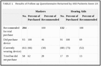 TABLE 1. Results of Follow-up Questionnaire Returned by 493 Patients Seen 1976–1978.