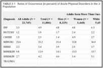 TABLE 3-1. Rates of Occurrence (in percent) of Acute Physical Disorders in the Johnson-Pew HCH Client Population.