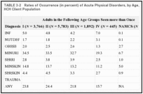 TABLE 3-2. Rates of Occurrence (in percent) of Acute Physical Disorders, by Age, in the Johnson-Pew HCH Client Population.