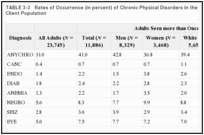 TABLE 3-3. Rates of Occurrence (in percent) of Chronic Physical Disorders in the Johnson-Pew HCH Client Population.