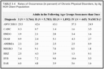 TABLE 3-4. Rates of Occurrence (in percent) of Chronic Physical Disorders, by Age, in the Johnson-Pew HCH Client Population.