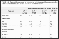 TABLE 3-6. Rates of Occurrence (in percent) of Infectious and Communicable Disorders, by Age, in the Johnson-Pew Health Care for the Homeless Client Population.