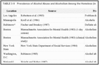 TABLE 3-9. Prevalence of Alcohol Abuse and Alcoholism Among the Homeless (in percent), 1982-1987.