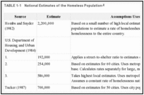 TABLE 1-1. National Estimates of the Homeless Population.