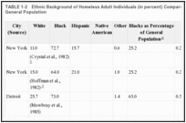 TABLE 1-2. Ethnic Background of Homeless Adult Individuals (in percent) Compared with That of the General Population.