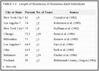 TABLE 1-3. Length of Residency of Homeless Adult Individuals.