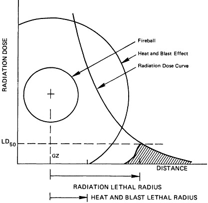 Figure 1. Genetically effective exposure to radiation would occur mainly outside the radiation lethal area, with dose distribution as determined by the dose-distance curve.