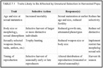 TABLE 7.1. Traits Likely to Be Affected by Unnatural Selection in Harvested Populations.