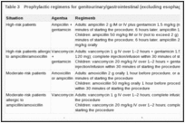 Table 3. Prophylactic regimens for genitourinary/gastrointestinal (excluding esophageal) procedures.