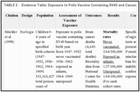 TABLE 2.. Evidence Table: Exposure to Polio Vaccine Containing SV40 and Cancer Mortality.