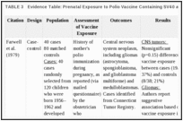TABLE 3. Evidence Table: Prenatal Exposure to Polio Vaccine Containing SV40 and Incidence of Cancer.