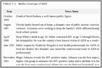 TABLE 7–1. Media Coverage of AIDS.