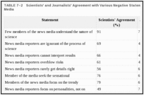TABLE 7–2. Scientists' and Journalists' Agreement with Various Negative Statements About the News Media.