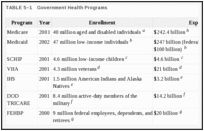 TABLE 5–1. Government Health Programs.