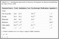 TABLE 5–2. Distribution (percent) of Sources of Payment for Mental Health/Substance Abuse Treatment, by Type of Use, 1996.