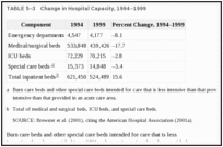 TABLE 5–3. Change in Hospital Capacity, 1994–1999.
