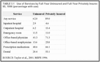 TABLE 3.1. Use of Services by Full-Year Uninsured and Full-Year Privately Insured Individuals Under Age 65, 1996 (percentage with use).