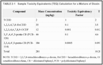 TABLE 2-1. Sample Toxicity Equivalents (TEQ) Calculation for a Mixture of Dioxin-like Compounds.