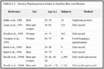 TABLE 5-2. Dietary Phylloquinone Intake in Healthy Men and Women.