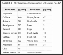TABLE 5-3. Phylloquinone Concentration of Common Foods.