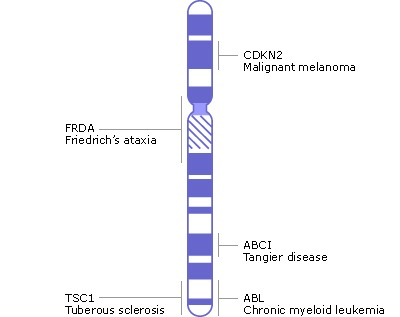 Chromosome Map Genes And Disease Ncbi Bookshelf