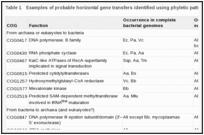 Table 1. Examples of probable horizontal gene transfers identified using phyletic patterns in COGs a.