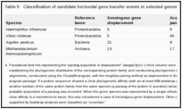 Table 5. Classification of candidate horizontal gene transfer events in selected genomes a.