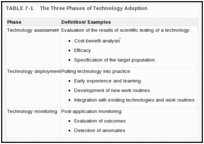 TABLE 7-1. The Three Phases of Technology Adoption .