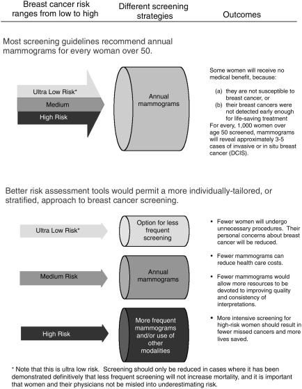 FIGURE 4-1. Breast cancer screening based on stratified risk assessments.