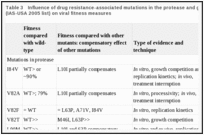 Table 3. Influence of drug resistance-associated mutations in the protease and gp41 coding regions (IAS-USA 2005 list) on viral fitness measures.