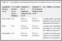 TABLE A-1. Key Abilities and Estimated Proportion of Adults at Each Level of Quantitative Literacy.