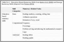 TABLE A-2. Education-Based Numeracy Skills from Apter et al. (2008) and Emergent Decision-Based Numeracy Skills Adapted from Peters (2012).