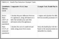 TABLE A-3. Health Plan Selection: Example Tasks.