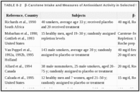 TABLE 8-2. β-Carotene Intake and Measures of Antioxidant Activity in Selected Studies.