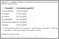 TABLE 8-4. Example of Plasma Carotenoid Concentrations Associated with Lowest Risk of Age-Related Macular Degeneration.