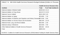 TABLE 7-4. NIH 2004 Health Services Research Budget Estimate (Dollars in Thousands) .