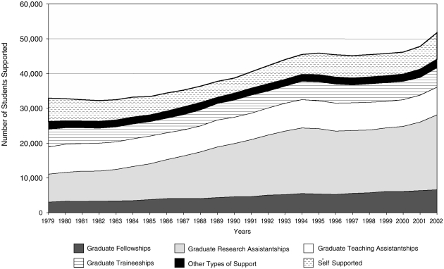 FIGURE 2-9. Mechanisms of support for full-time graduate students in the biomedical sciences, 1979–2002.