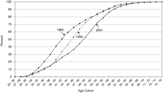 FIGURE 4-6. Cumulative age distribution of the clinical research workforce.