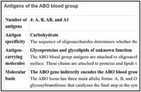 The ABO blood group - Blood Groups and Red Cell Antigens