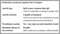 The Hh blood group - Blood Groups and Red Cell Antigens