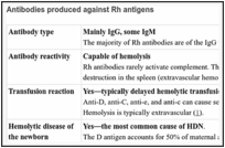 The Rh blood group - Blood Groups and Red Cell Antigens