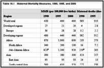 Table 16.1. Maternal Mortality Measures, 1990, 1995, and 2000.