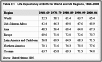 Table 2.1. Life Expectancy at Birth for World and UN Regions, 1960–2005.