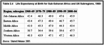 Table 2.4. Life Expectancy at Birth for Sub-Saharan Africa and UN Subregions, 1960–2005.