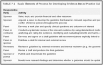 TABLE 7-1. Basic Elements of Process for Developing Evidence-Based Practice Guidelines.