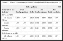 Table 6.1. Effects of Demographic Factors in Producing Differences between Projections.