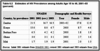 Table 6.2. Estimates of HIV Prevalence among Adults Age 15 to 49, 2001–03(percent).