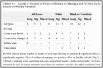 TABLE 4-1. Counts of Studies of Effect of Welfare on Marriage and Fertility, by Nature of Findings and Source of Welfare Variation.