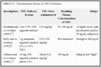 TABLE 3.1. Psychoactive Doses of THC in Humans.