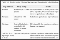 TABLE 4.1. Studies on the Effects of Marijuana and Cannabinoids in Multiple Sclerosis.